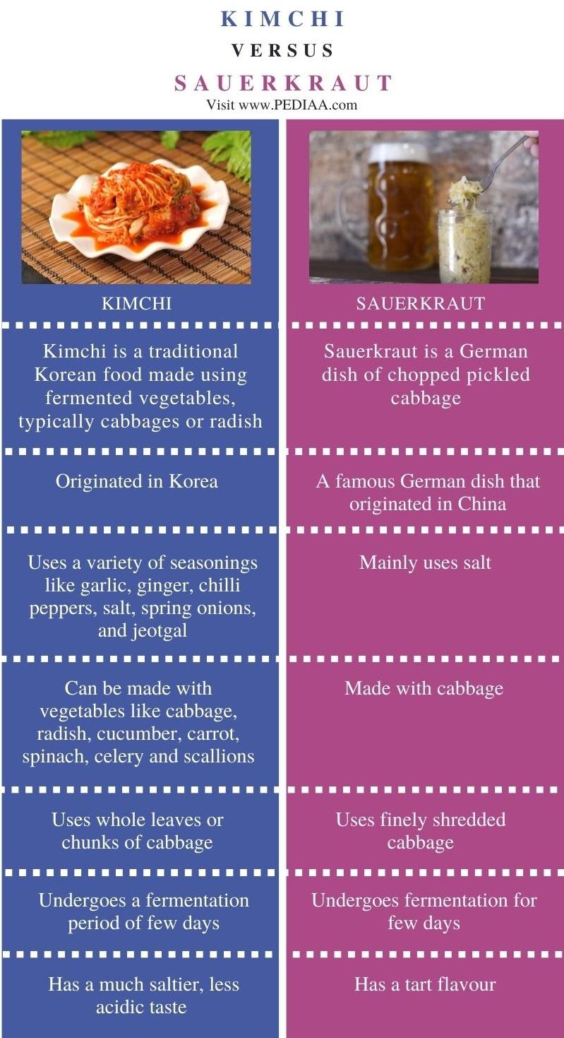 Difference Between Kimchi and Sauerkraut - Comparison Summary