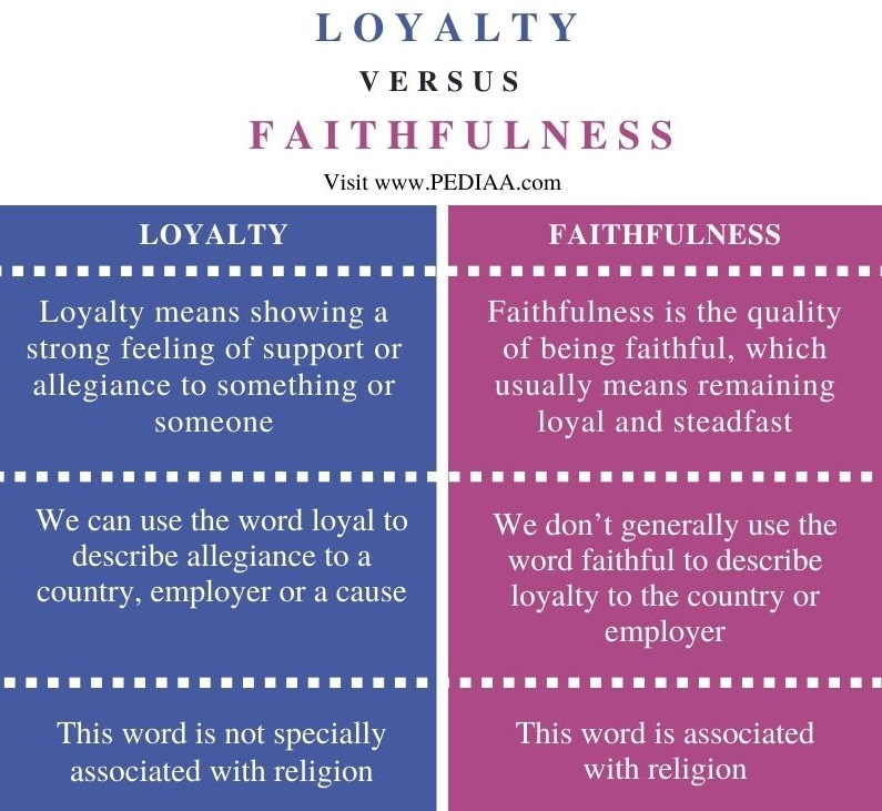 Difference Between Loyalty and Faithfulness - Comparison Summary