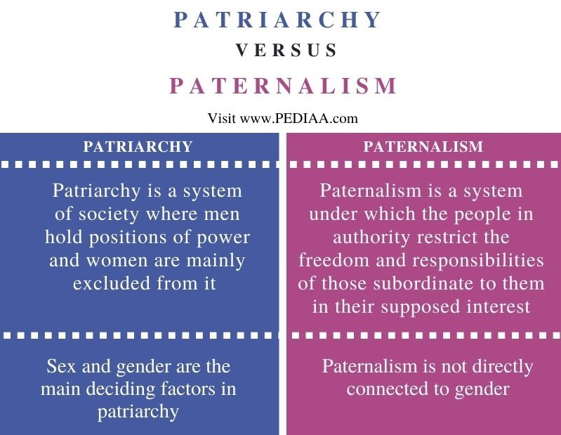 Difference Between Patriarchy and Paternalism - Comparison Summary