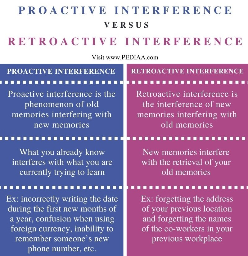 Difference Between Proactive and Retroactive Interference - Comparison Summary