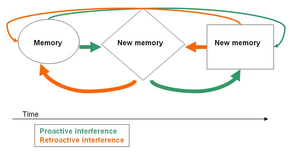 Main Difference - Proactive vs Retroactive Interference