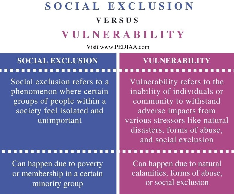 Difference Between Social Exclusion and Vulnerability - Comparison Summary