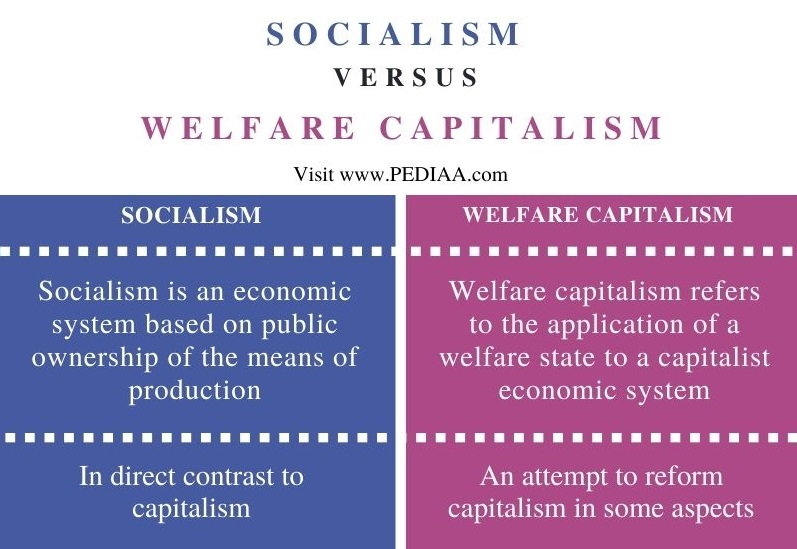 Difference Between Socialism and Welfare Capitalism - Comparison Summary