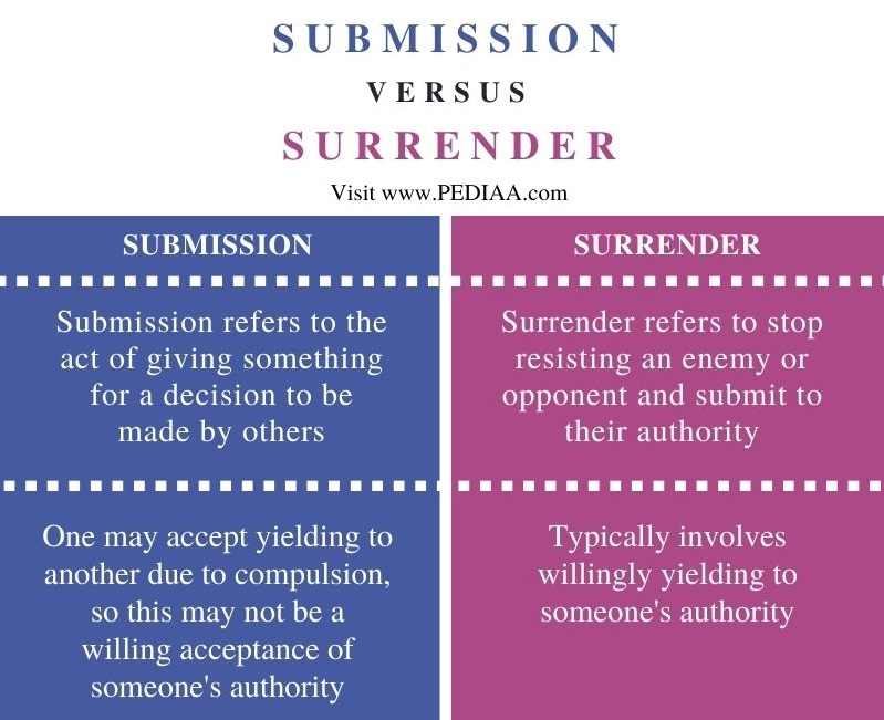 Difference Between Submission and Surrender - Comparison Summary