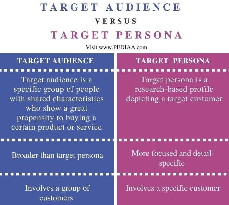 Difference Between Target Audience and Persona - Comparison Summary