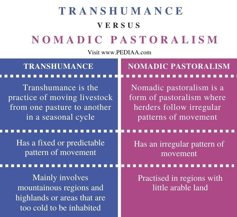 Difference Between Transhumance and Nomadic Pastoralism - Comparison Summary