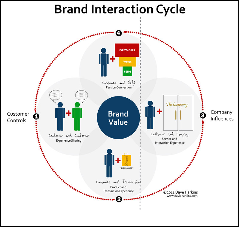 What is Brand Image