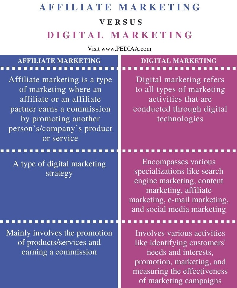 Difference Between Affiliate Marketing and Digital Marketing - Comparison Summary