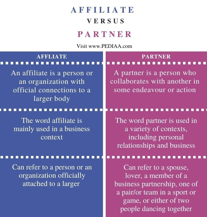 Difference Between Affiliate and Partner - Comparison Summary