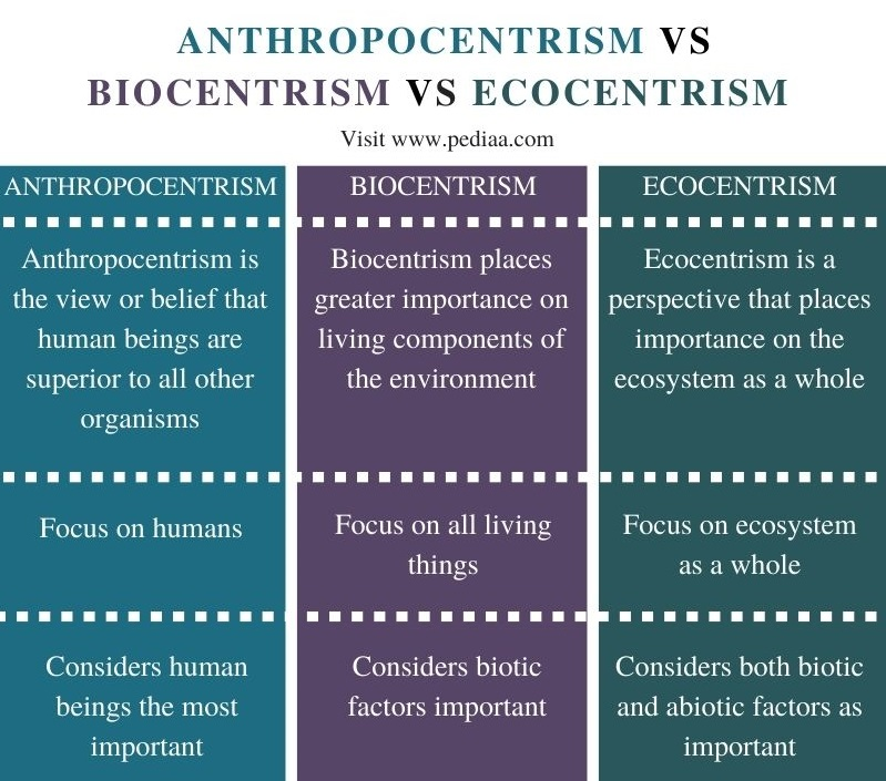 Difference Between Anthropocentrism Biocentrism and Ecocentrism - Comparison Summary