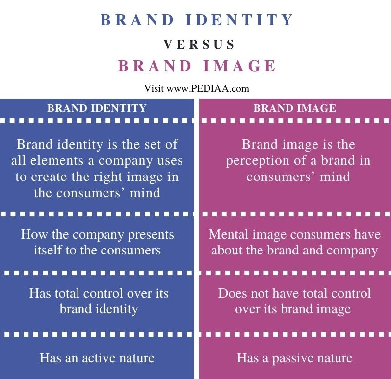 Difference Between Brand Identity and Brand Image - Comparison Summary