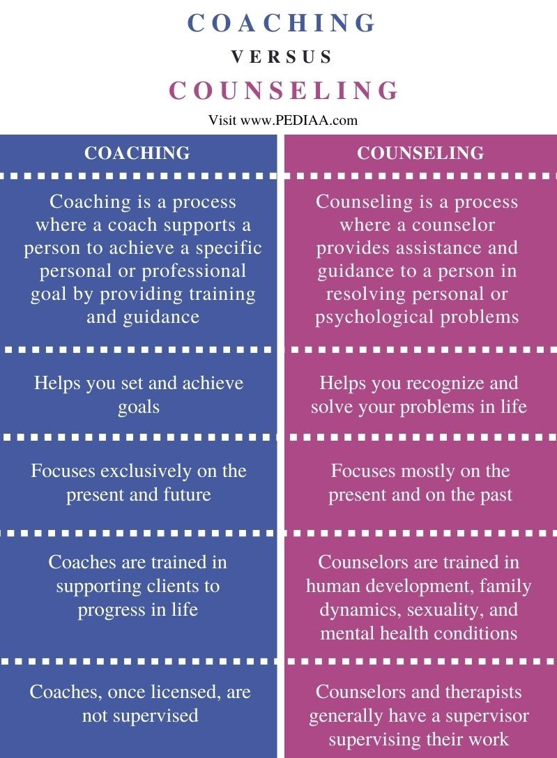 Difference Between Coaching and Counseling - Comparison Summary