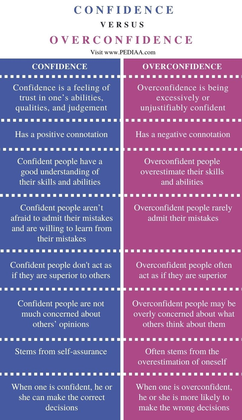 Difference Between Confidence and Overconfidence - Comparison Summary