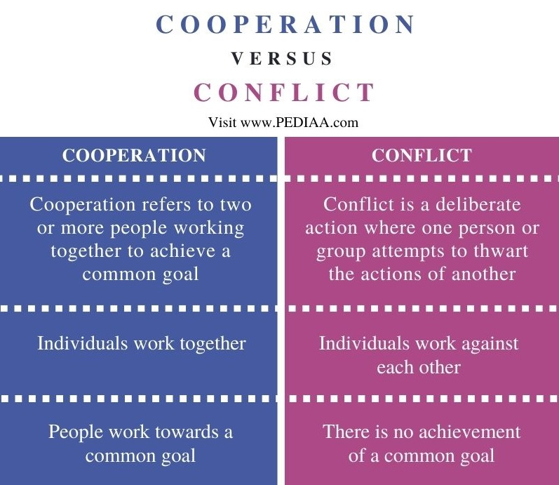 Difference Between Cooperation and Conflict in Sociology - Comparison Summary