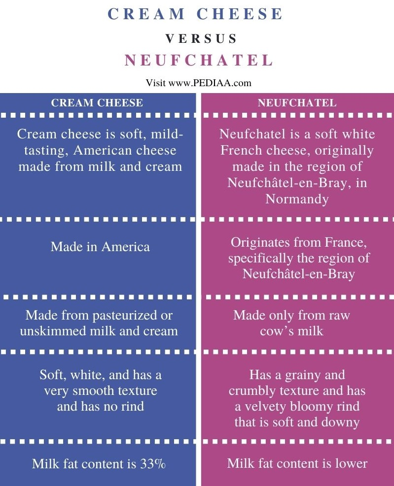 Difference Between Cream Cheese and Neufchatel - Comparison Summary