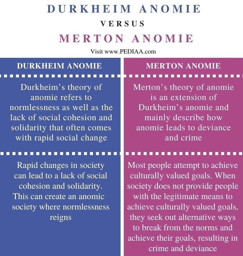 Difference Between Durkheim and Merton Anomie - Comparison Summary