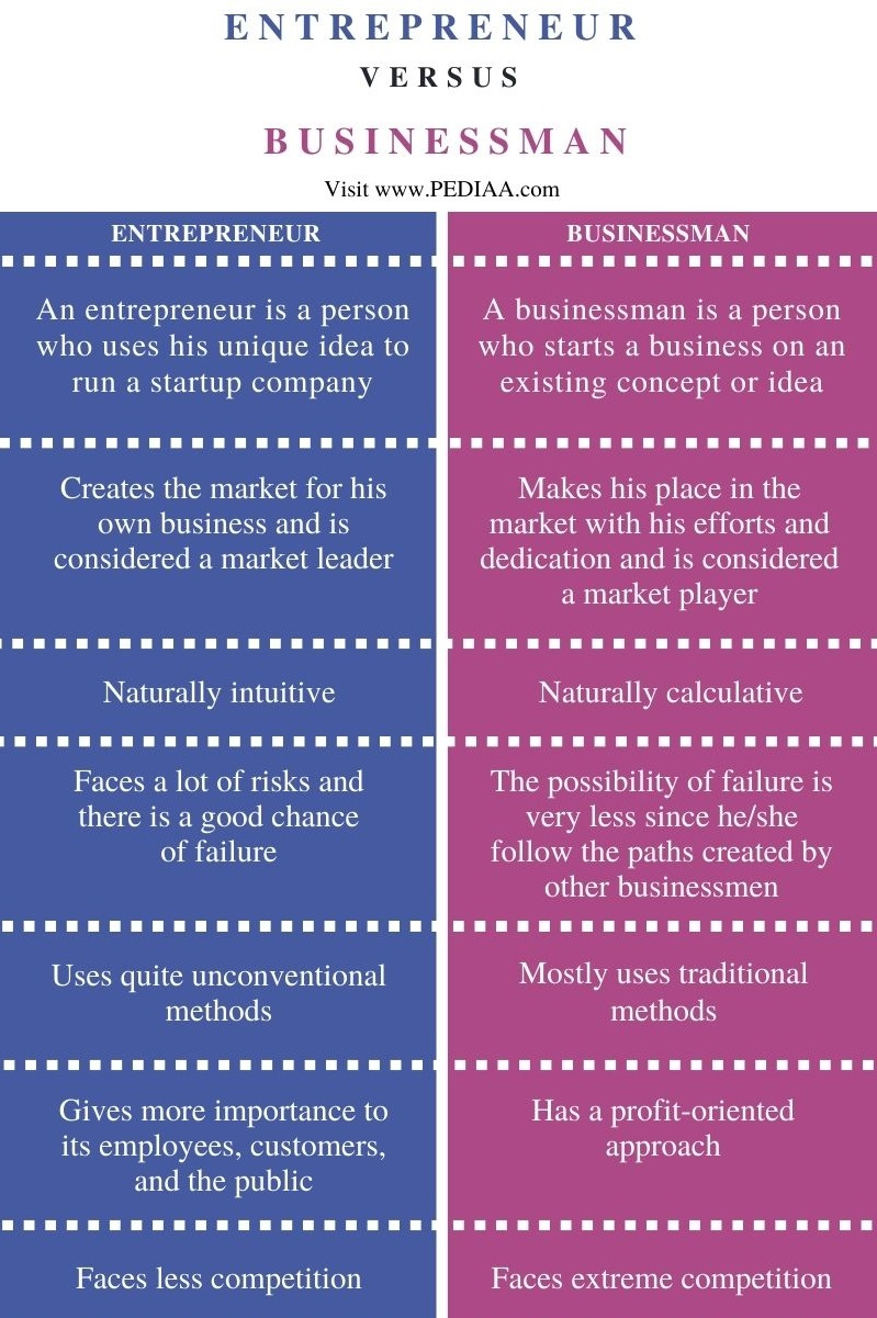 Difference Between Entrepreneur and Businessman - Comparison Summary