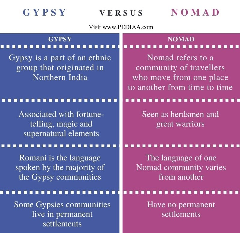 Difference Between Gypsy and Nomad - Comparison Summary