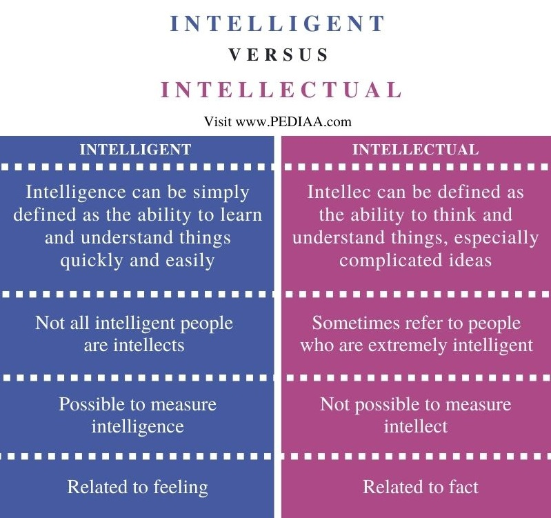Difference Between Intelligent and Intellectual - Comparison Summary