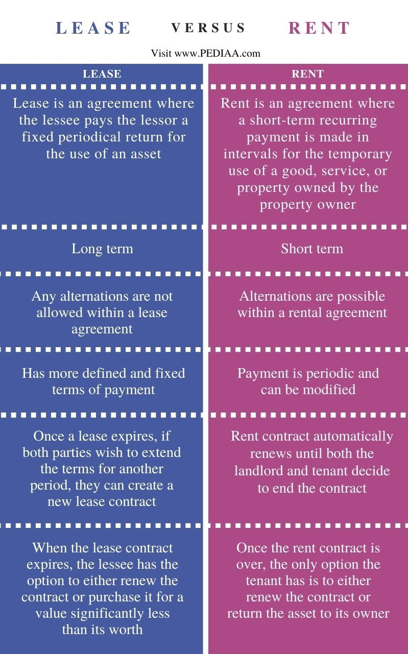 Difference Between Lease and Rent - Comparison Summary