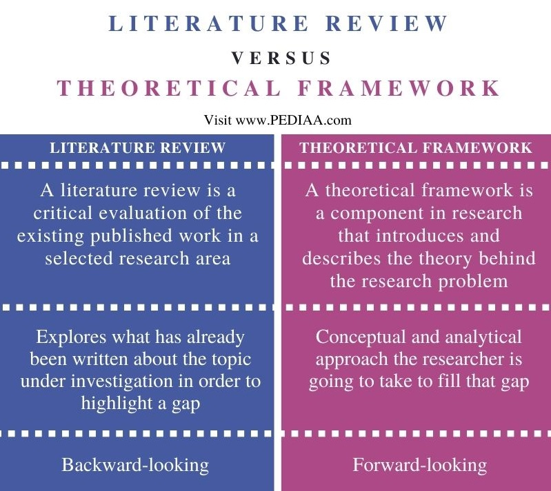 Difference Between Literature Review and Theoretical Framework - Comparison Summary
