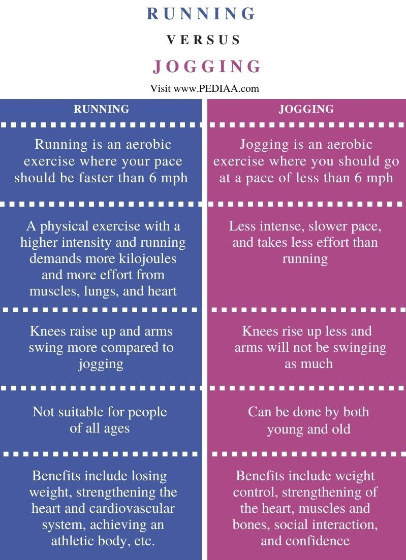 Difference Between Running and Jogging - Comparison Summary