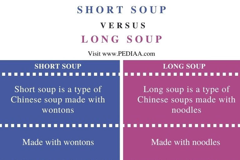 Difference Between Short and Long Soup - Comparison Summary