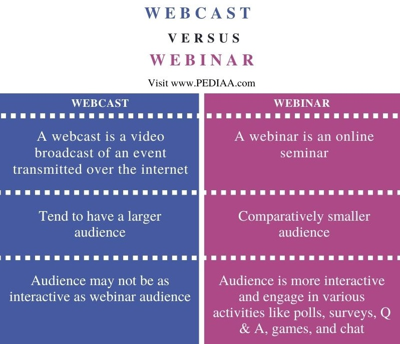 Difference Between Webcast and Webinar- Comparison Summary