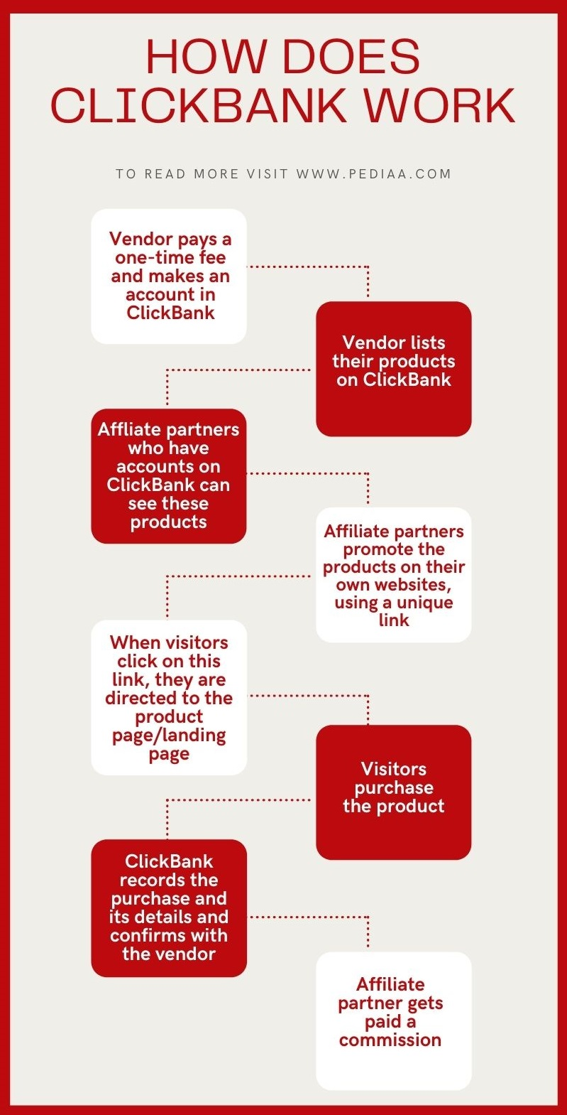 How Does ClickBank Work Infographic