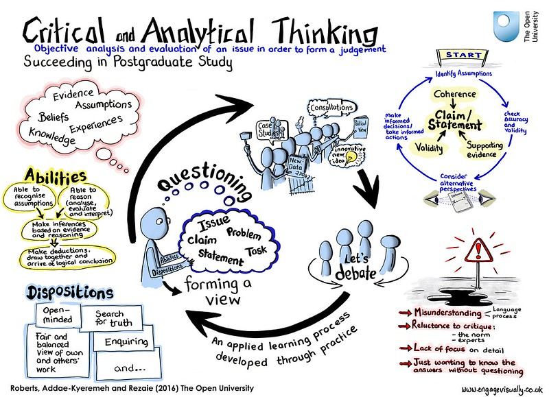 Compare - Critical Thinking and Reflective Thinking