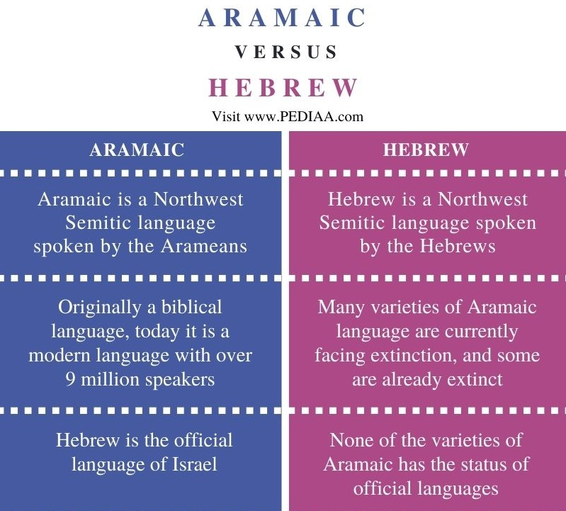 Difference Between Aramaic and Hebrew - Comparison Summary