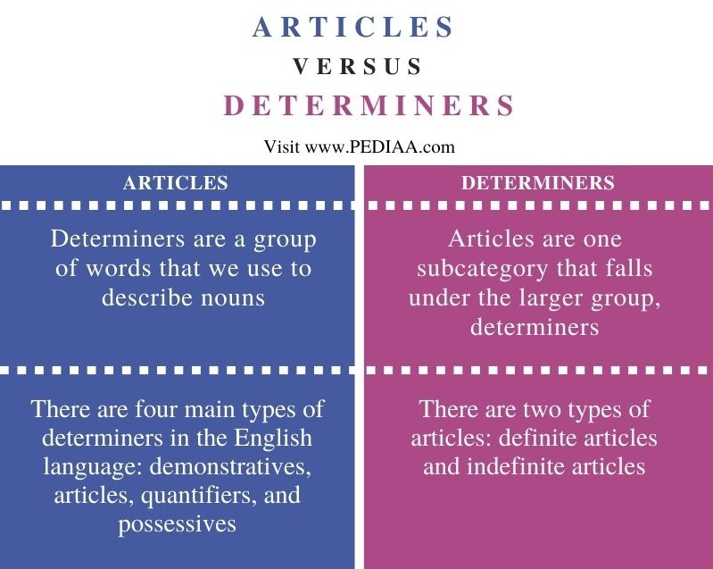 Difference Between Articles and Determiners - Comparison Summary