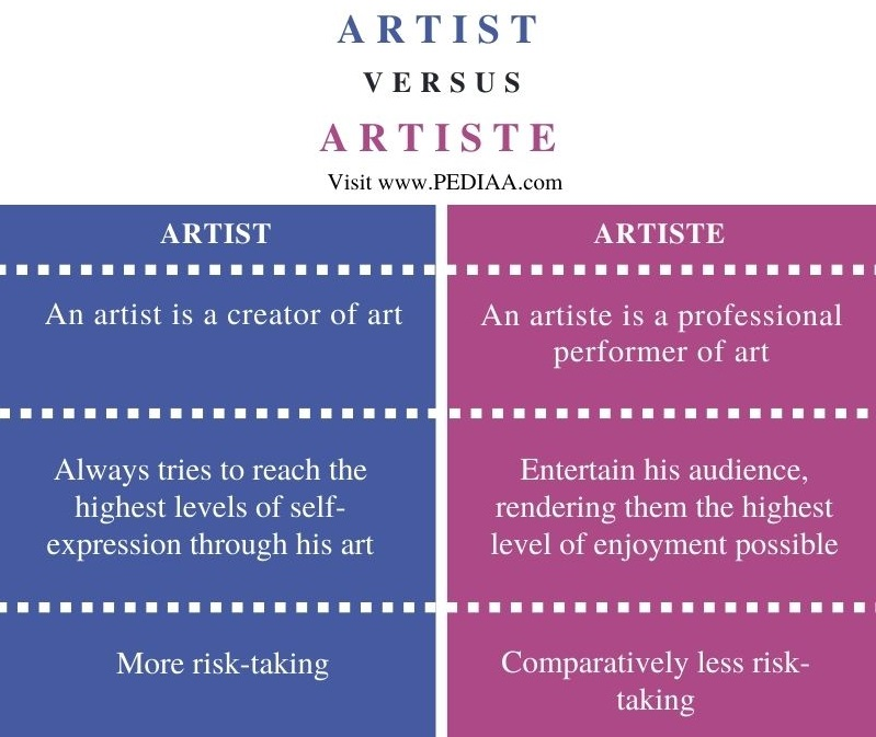 Difference Between Artist and Artiste - Comparison Summary