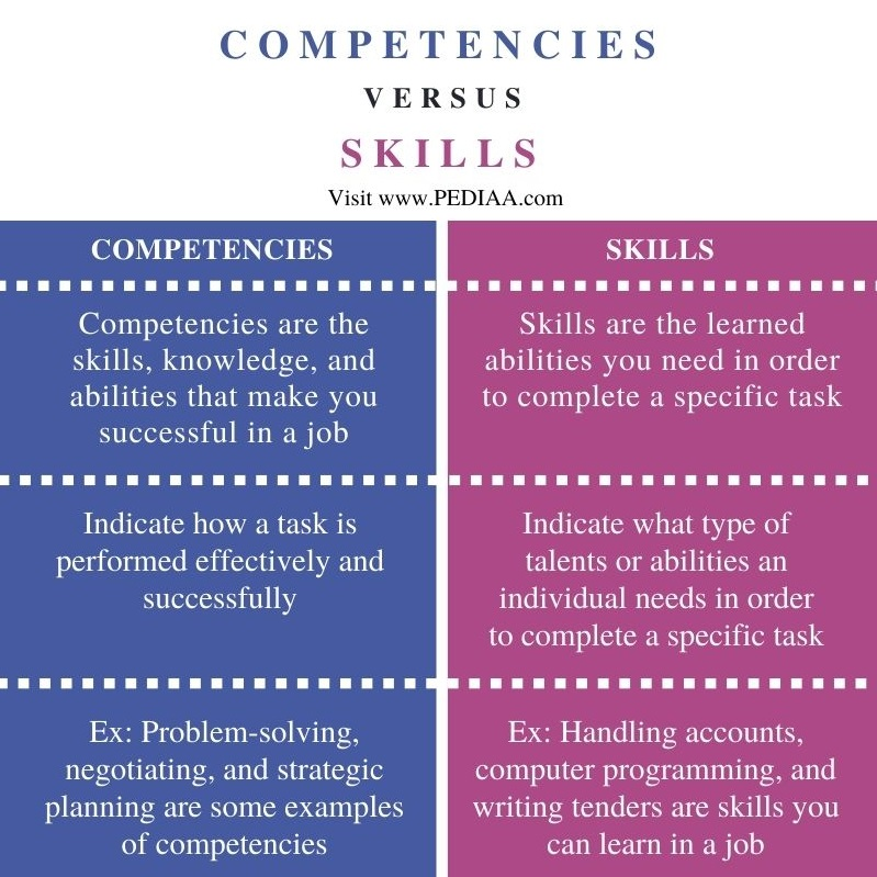 Difference Between Competencies and Skills - Comparison Summary