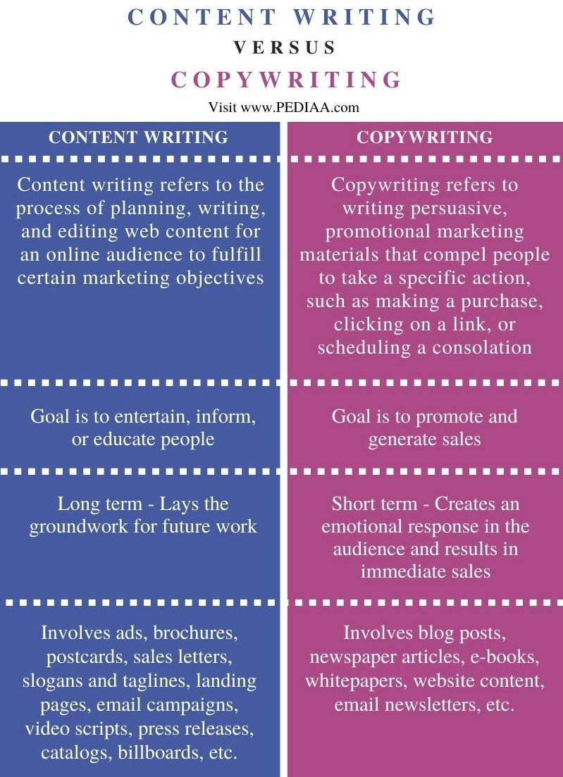 Difference Between Content Writing and Copywriting - Comparison Summary