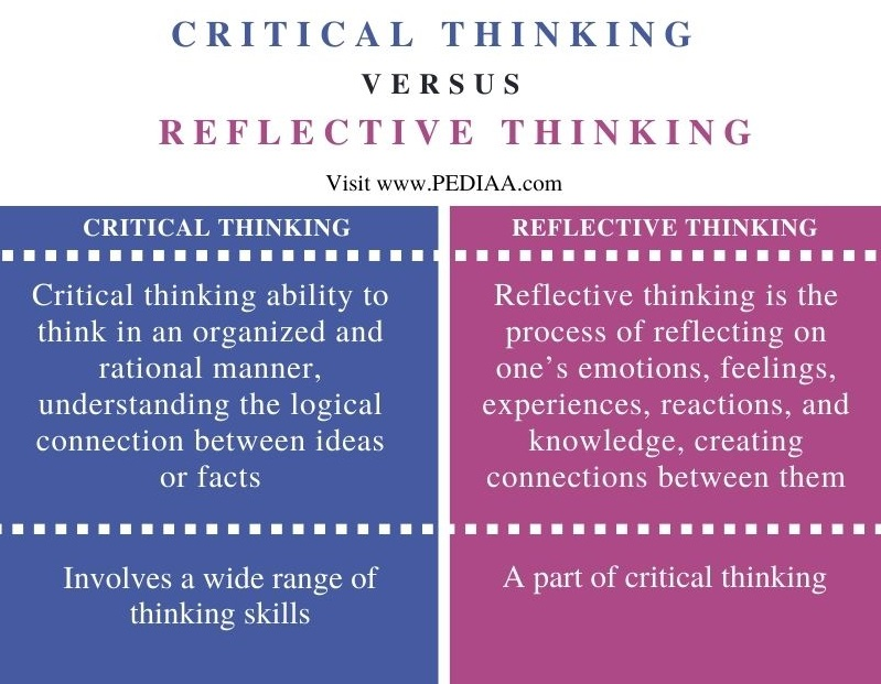 Difference Between Critical Thinking and Reflective Thinking - Comparison Summary