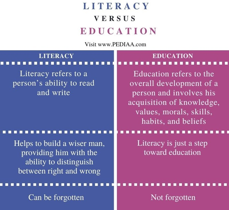 Difference Between Literacy and Education - Comparison Summary