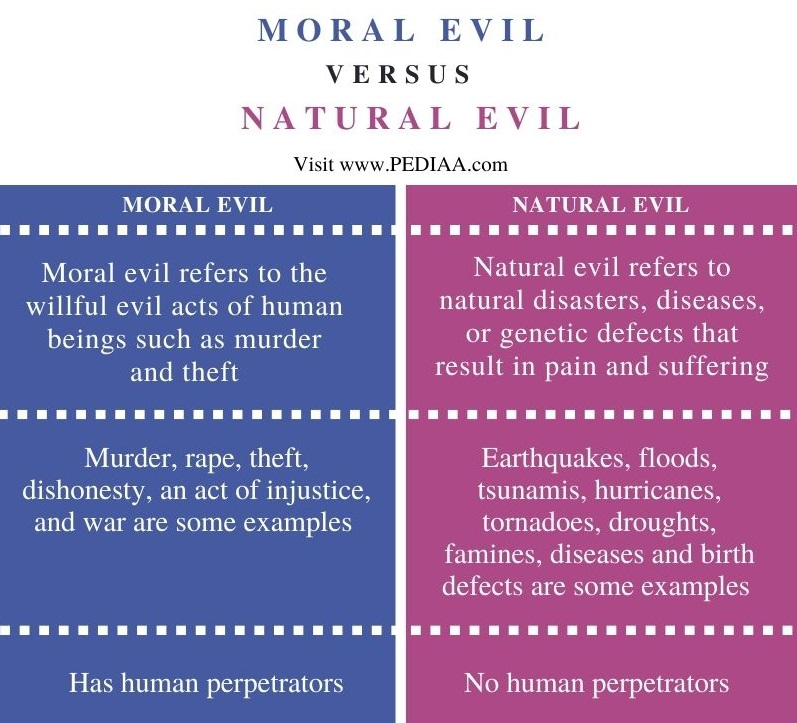 Difference Between Moral Evil and Natural Evil - Comparison Summary