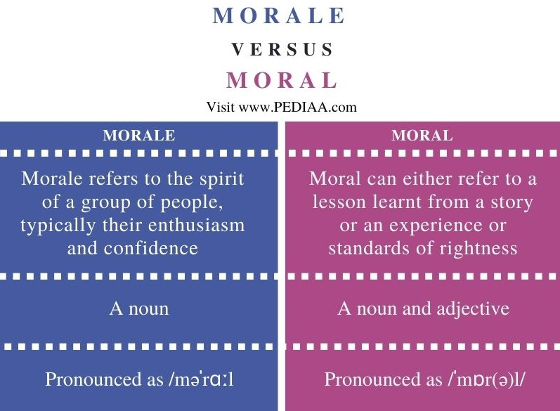 Difference Between Morale and Moral - Comparison Summary