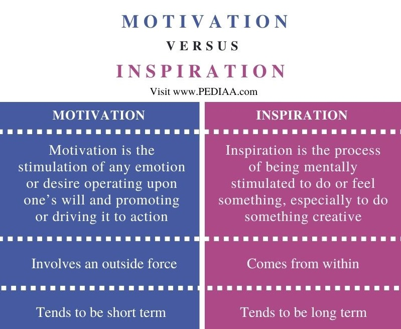 Difference Between Motivation and Inspiration - Comparison Summary
