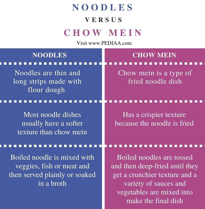 Difference Between Noodles and Chow mein - Comparison Summary