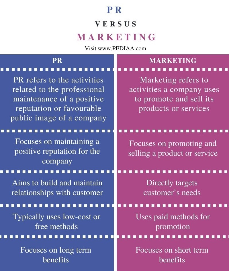 Difference Between PR and Marketing - Comparison Summary