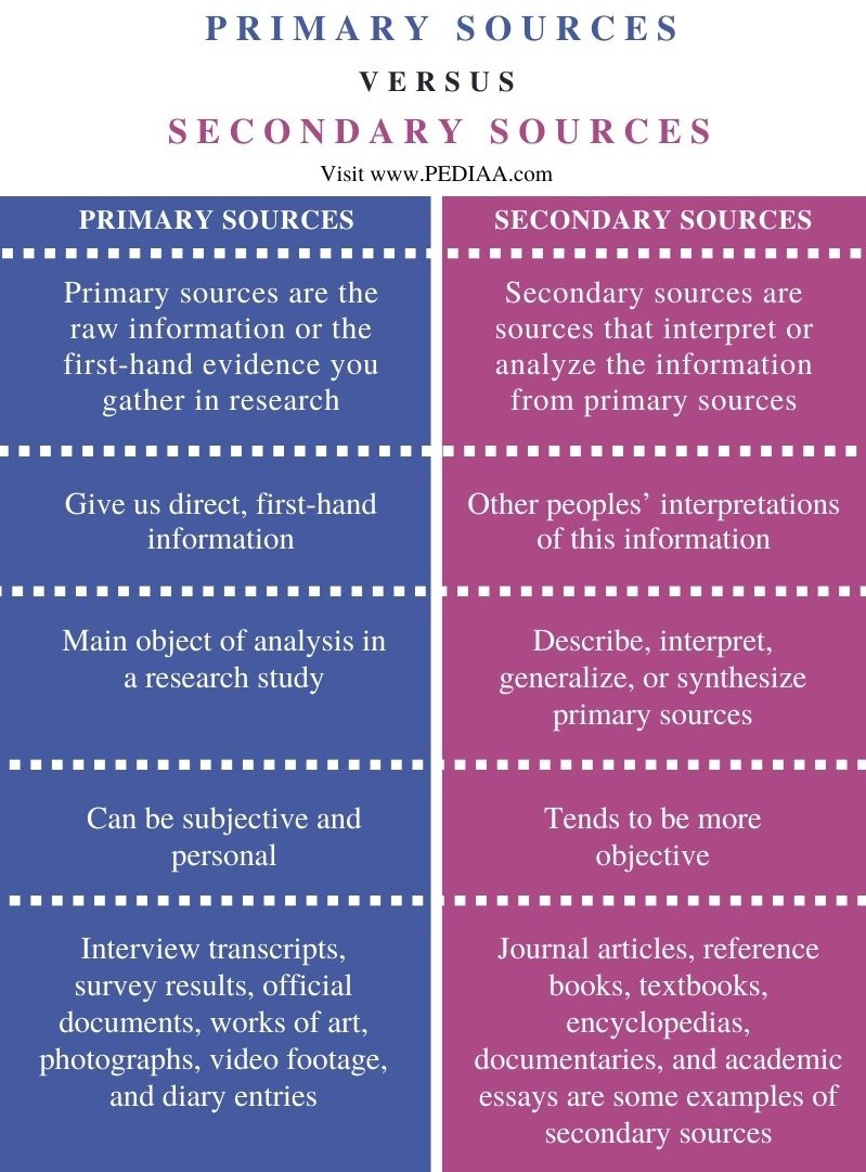 Difference Between Primary and Secondary Sources - Comparison Summary