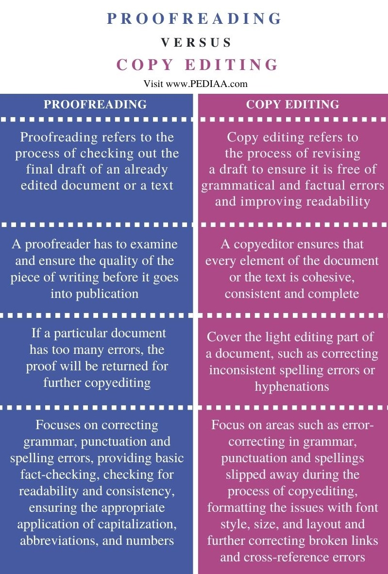 Difference Between Proofreading and Copy editing - Comparison Summary