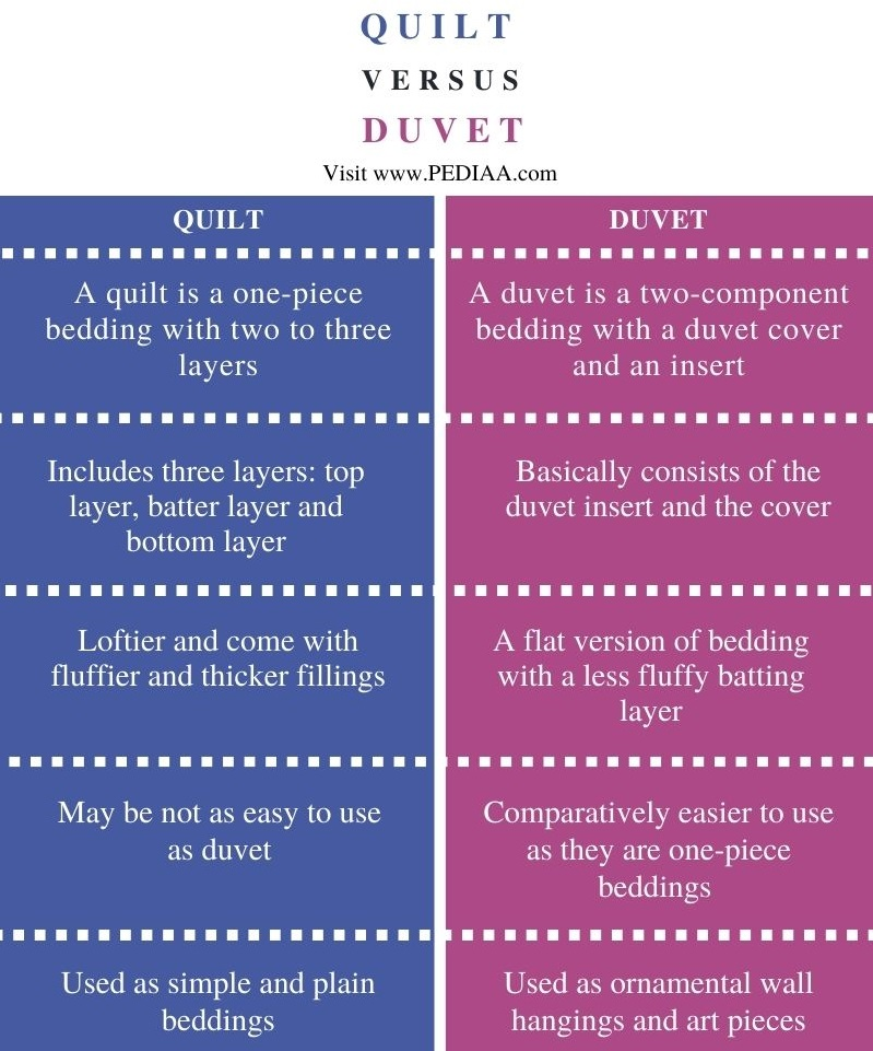 Difference Between Quilt and Duvet - Comparison Summary