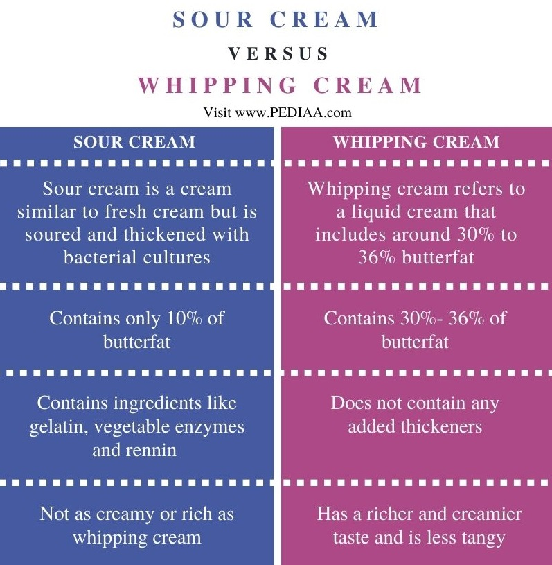 Difference Between Sour Cream and Whipping Cream - Comparison Summary