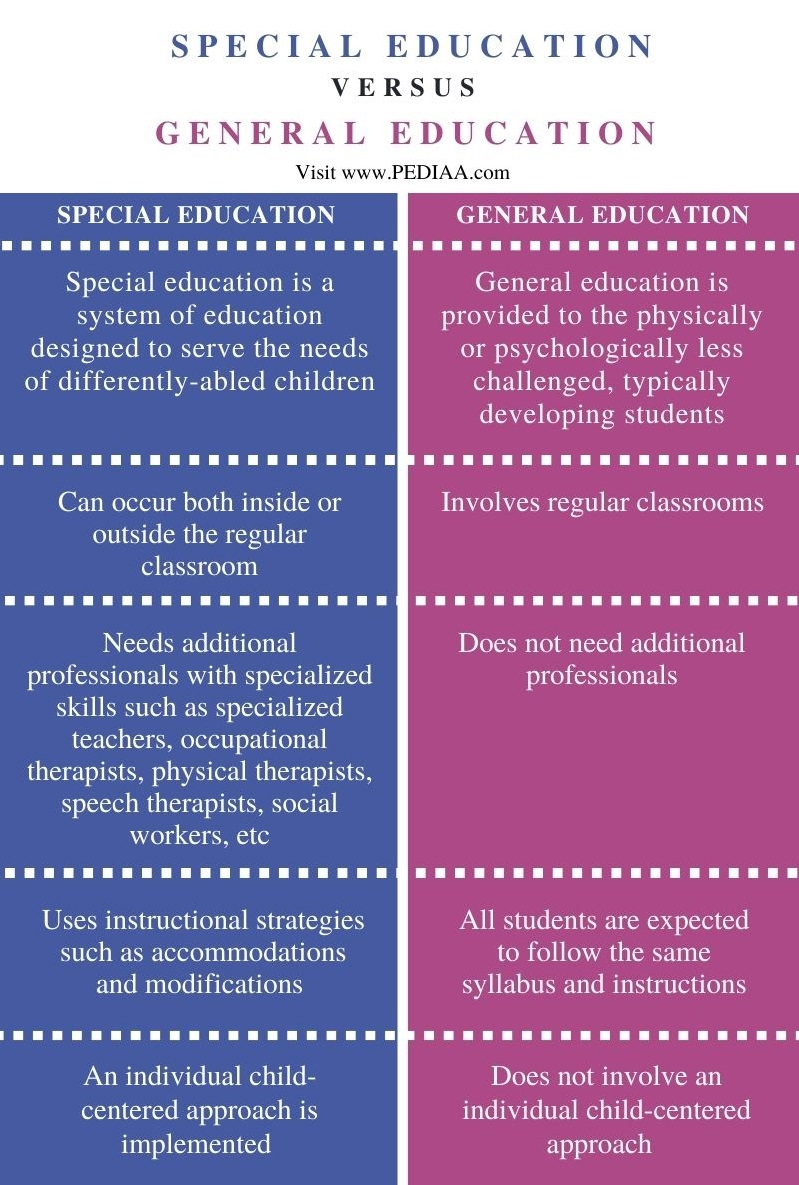 Difference Between Special Education and General Education- Comparison Summary
