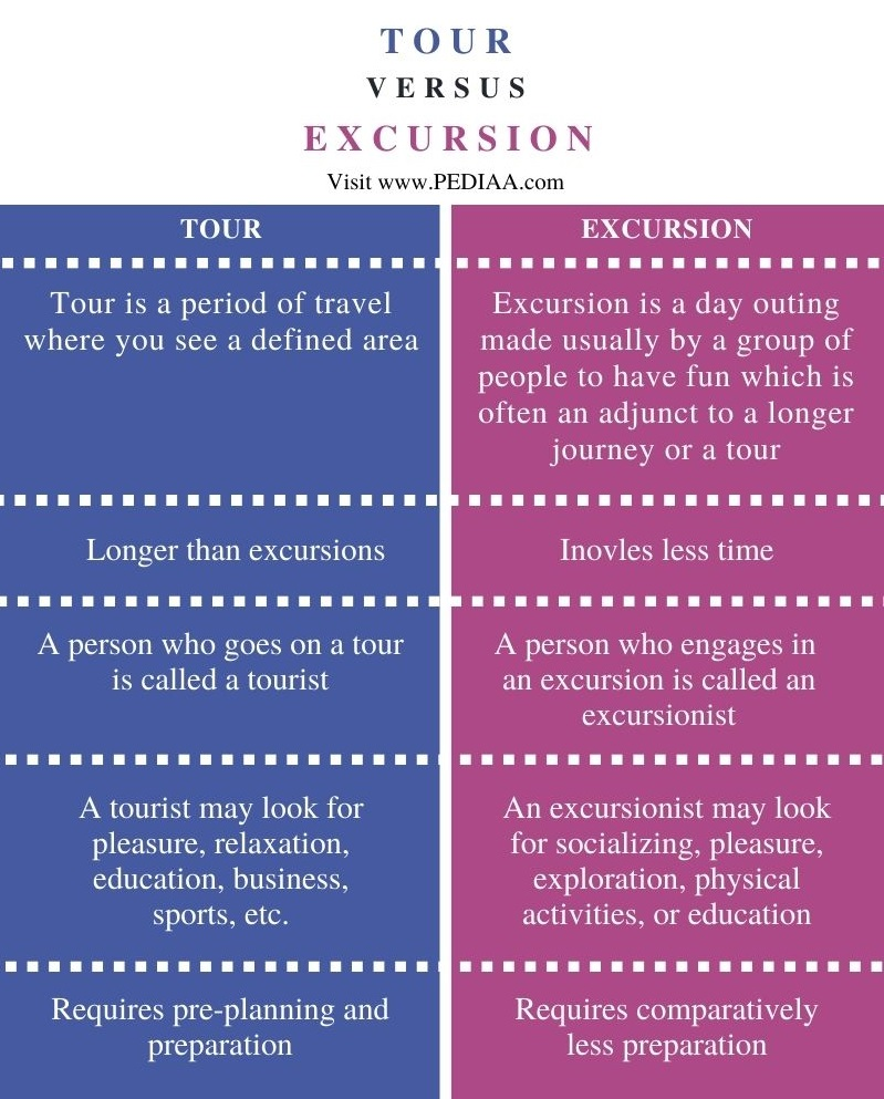 Difference Between Tour and Excursion - Comparison Summary