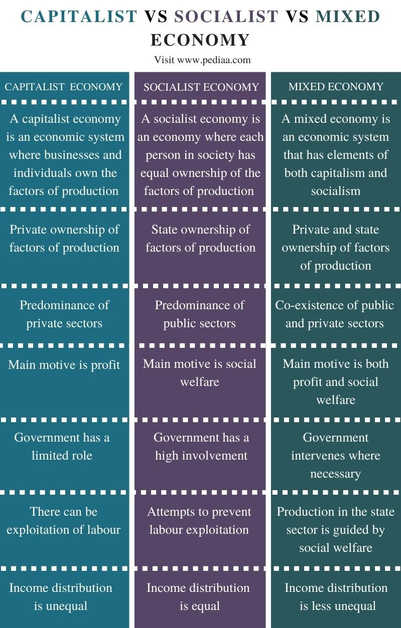 Difference Between Capitalist Socialist and Mixed Economy - Comparison Summary