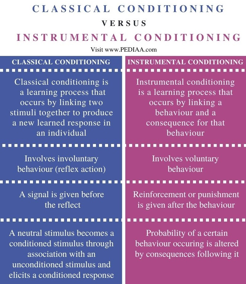Difference Between Classical Conditioning and Instrumental Conditioning - Comparison Summary